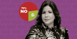 Un 70 % no votaría por Margarita para comicios del 2024, según encuesta de END