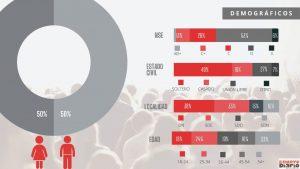 Un 29 % de los dominicanos dice sentir miedo y un 30 % ansiedad cuando ve a la PN, según encuesta